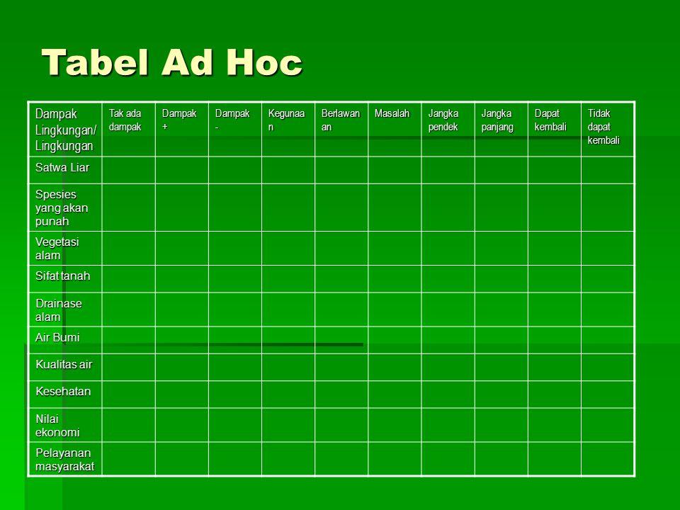 Tabel Ad Hoc Dampak Lingkungan/Lingkungan Tak ada dampak Dampak +