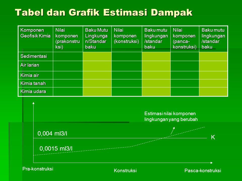 Tabel dan Grafik Estimasi Dampak