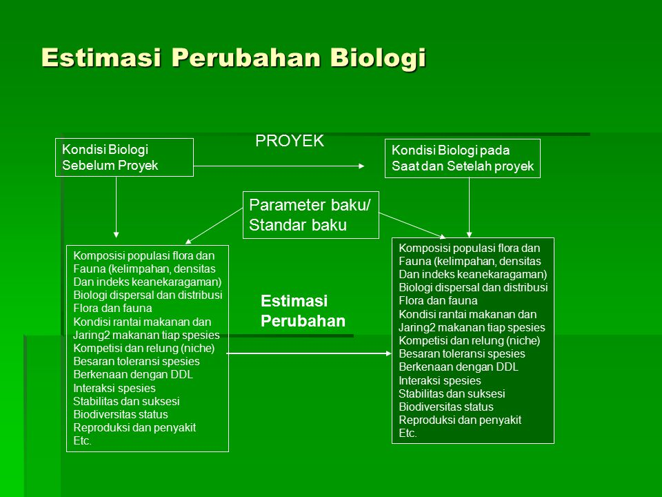 Estimasi Perubahan Biologi