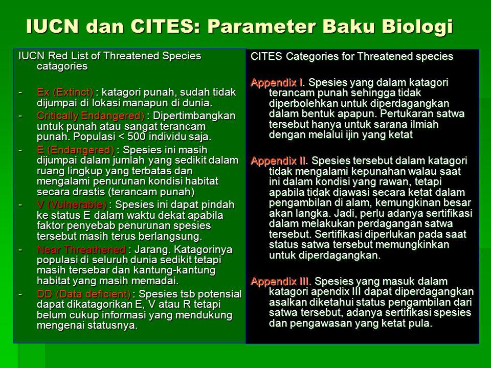 IUCN dan CITES: Parameter Baku Biologi