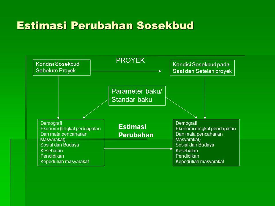 Estimasi Perubahan Sosekbud