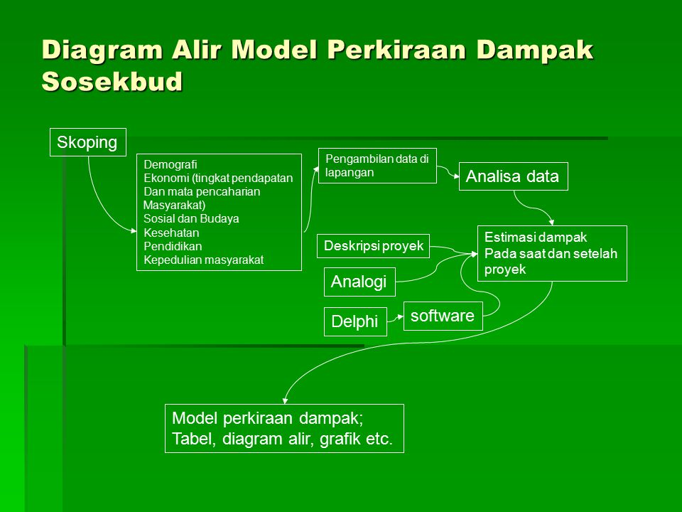 Diagram Alir Model Perkiraan Dampak Sosekbud