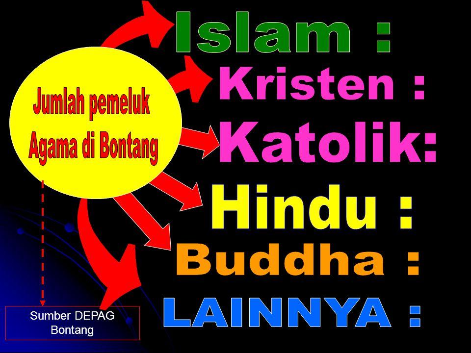 Islam : Kristen : Jumlah pemeluk Agama di Bontang Katolik: Hindu :