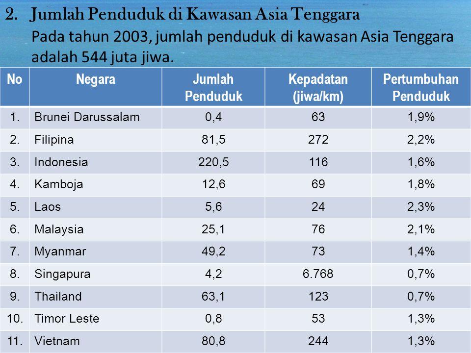 Jumlah Penduduk di Kawasan Asia Tenggara