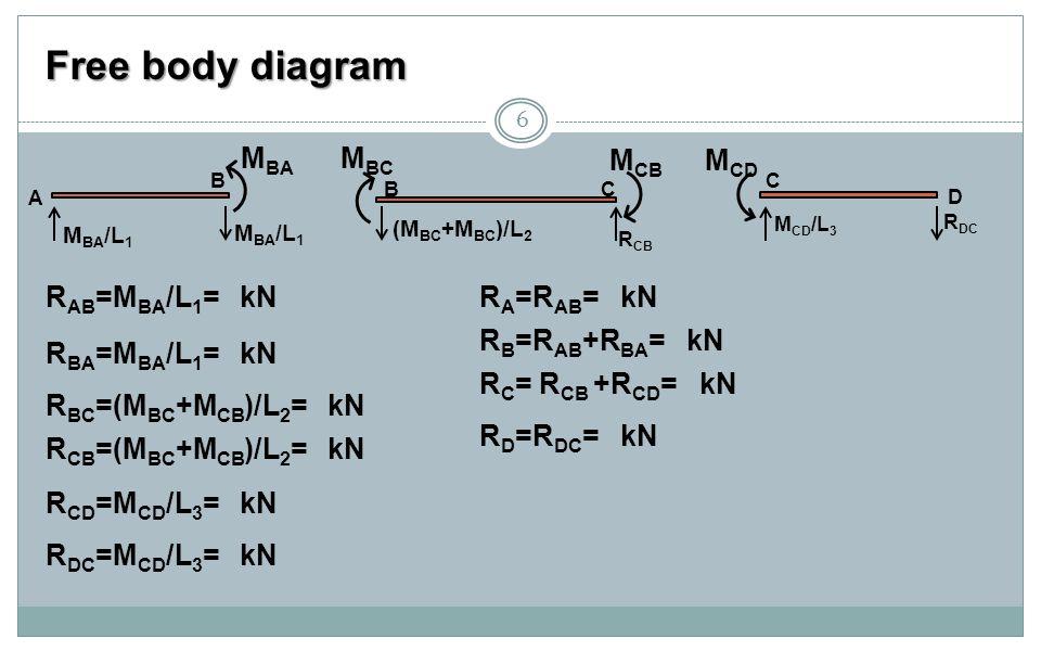 Free body diagram MBA MBC MCB MCD RAB=MBA/L1= kN RA=RAB= kN