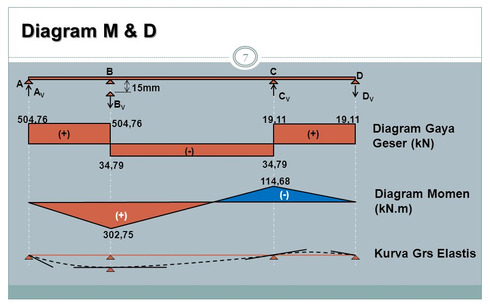 Diagram M & D Diagram Gaya Geser (kN) Diagram Momen (kN.m)