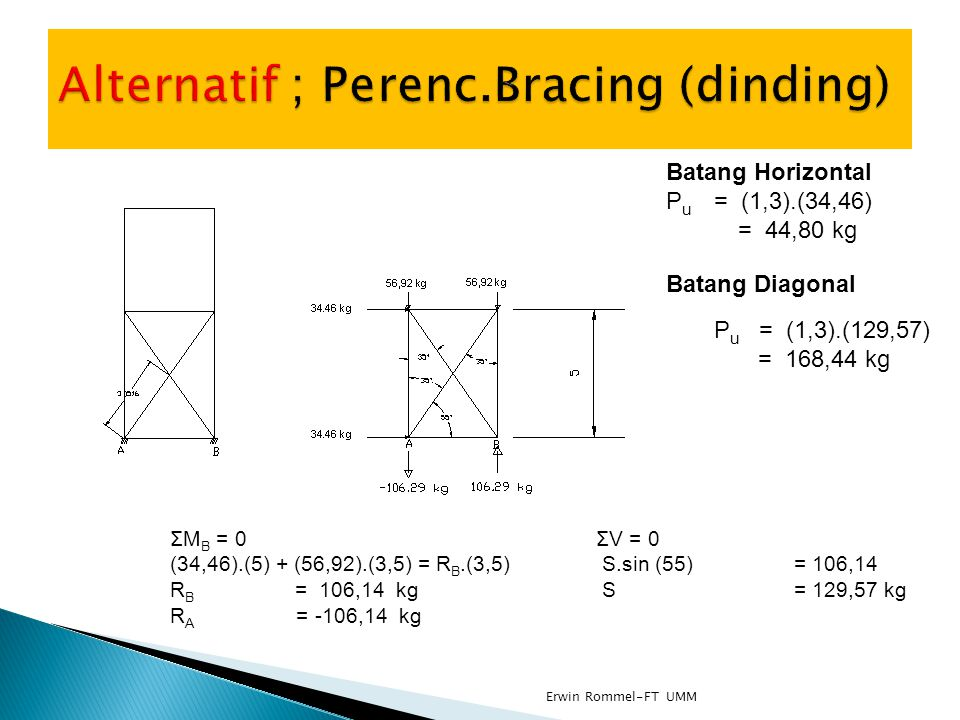Alternatif ; Perenc.Bracing (dinding)