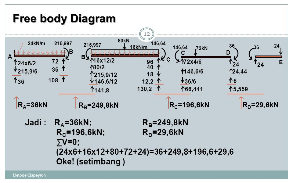 Free body Diagram Jadi : RA=36kN; RB=249,8kN RC=196,6kN; RD=29,6kN