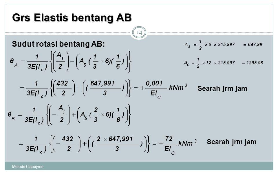 Grs Elastis bentang AB Sudut rotasi bentang AB: Searah jrm jam