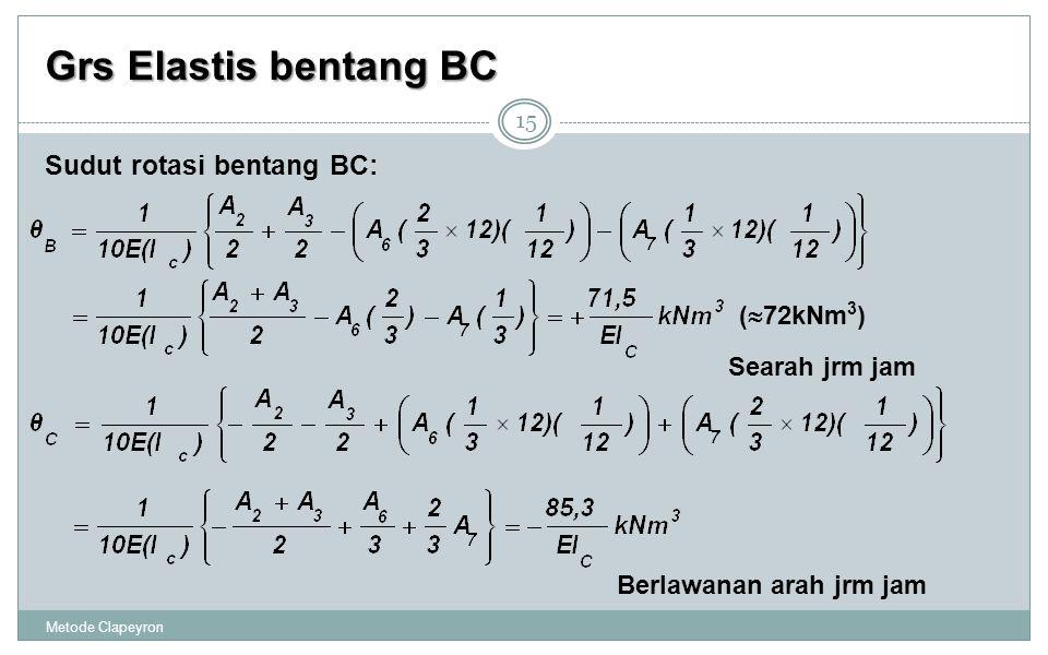 Grs Elastis bentang BC Sudut rotasi bentang BC: (72kNm3)