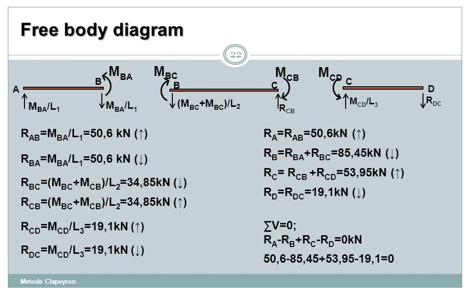 Free body diagram MBA MBC MCB MCD RAB=MBA/L1=50,6 kN (↑)