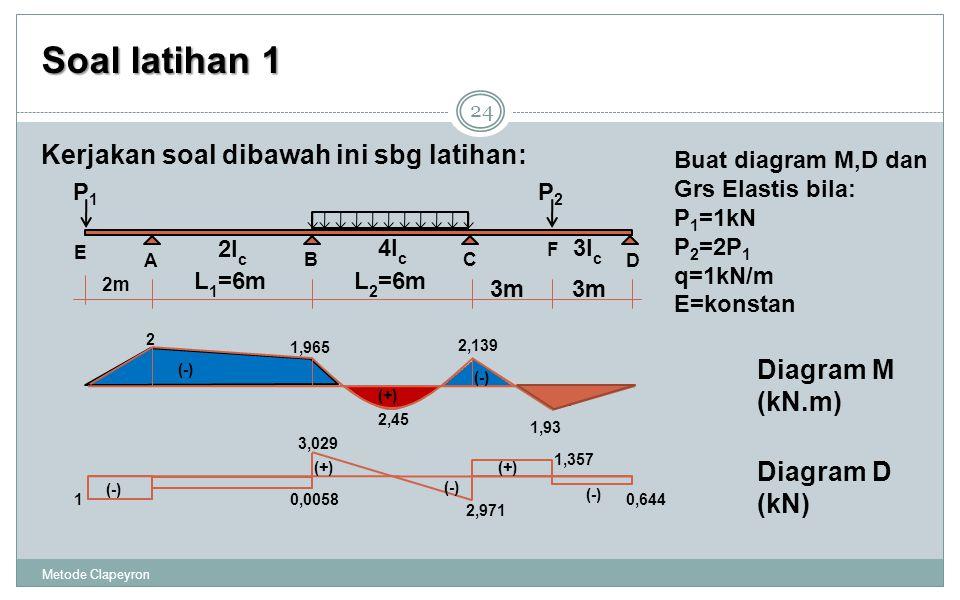Soal latihan 1 Kerjakan soal dibawah ini sbg latihan: Diagram M (kN.m)