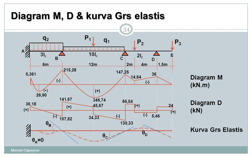 Diagram M, D & kurva Grs elastis
