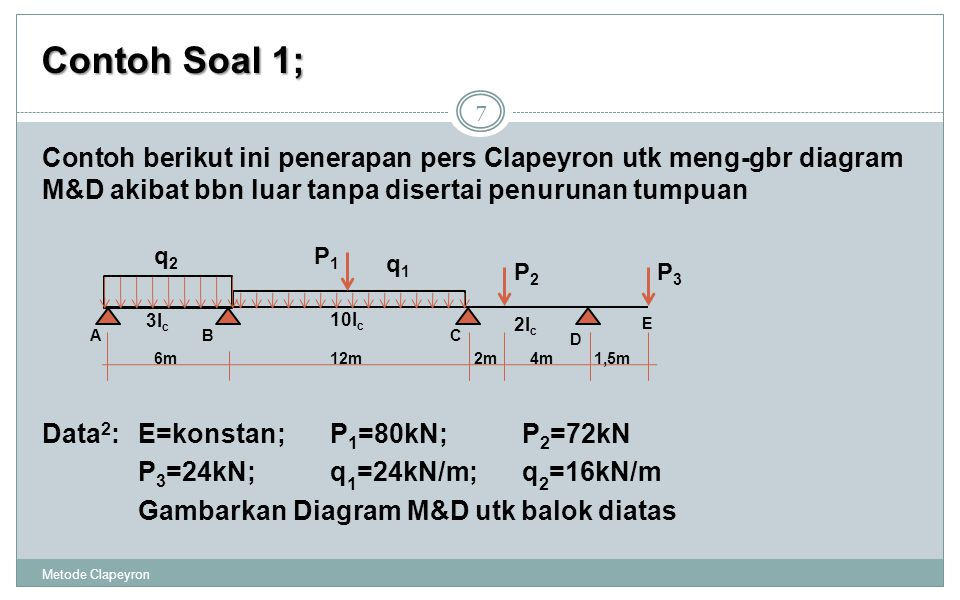 Contoh Soal 1; Contoh berikut ini penerapan pers Clapeyron utk meng-gbr diagram M&D akibat bbn luar tanpa disertai penurunan tumpuan.