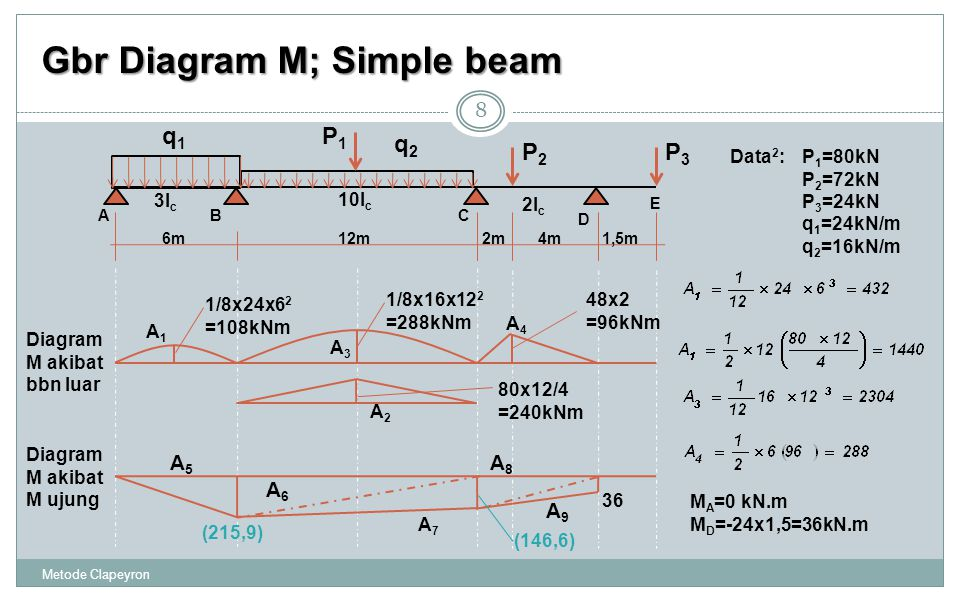 Gbr Diagram M; Simple beam