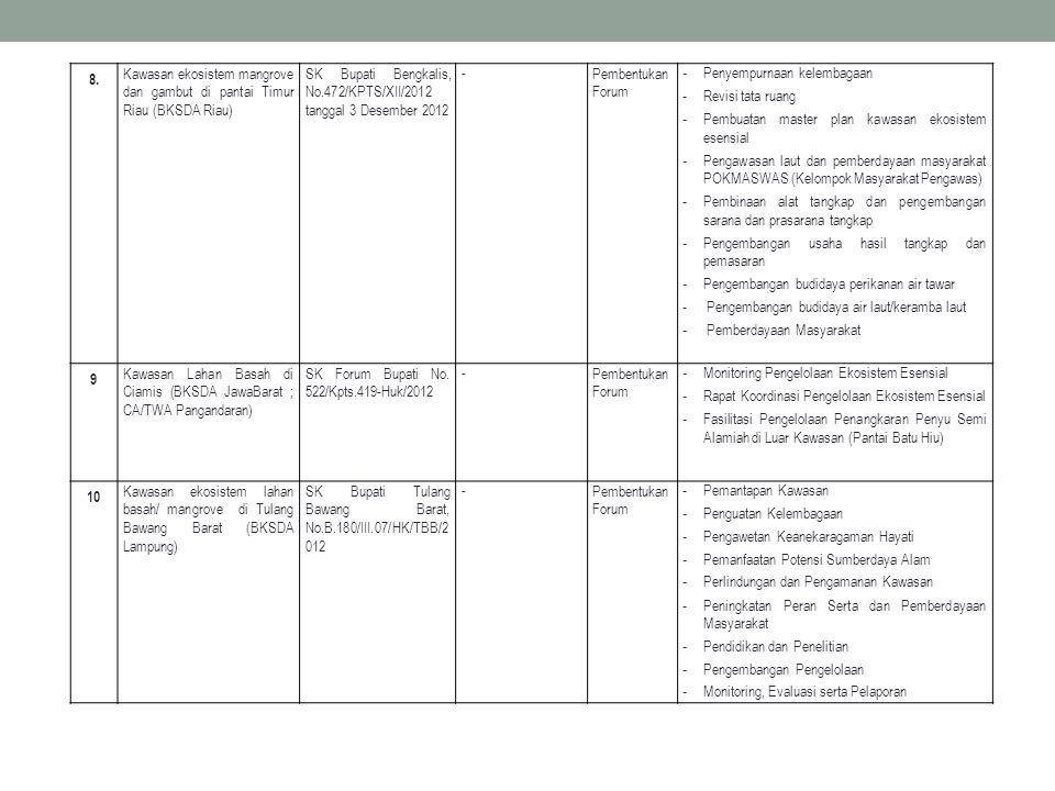 8. Kawasan ekosistem mangrove dan gambut di pantai Timur Riau (BKSDA Riau) SK Bupati Bengkalis, No.472/KPTS/XII/2012 tanggal 3 Desember 2012.