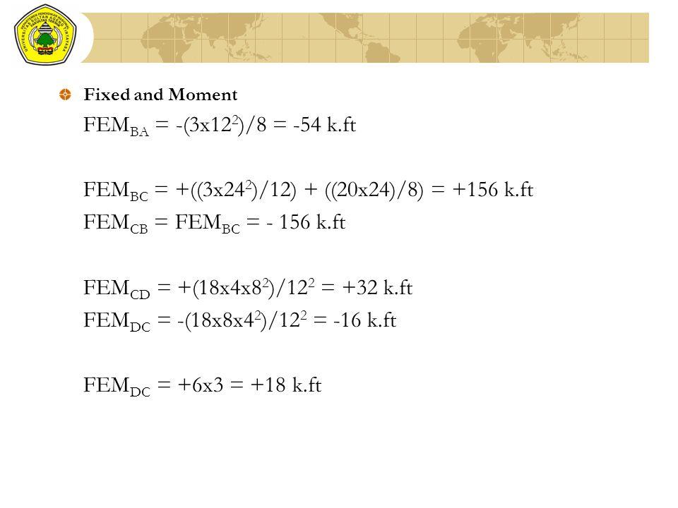 FEMBC = +((3x242)/12) + ((20x24)/8) = +156 k.ft