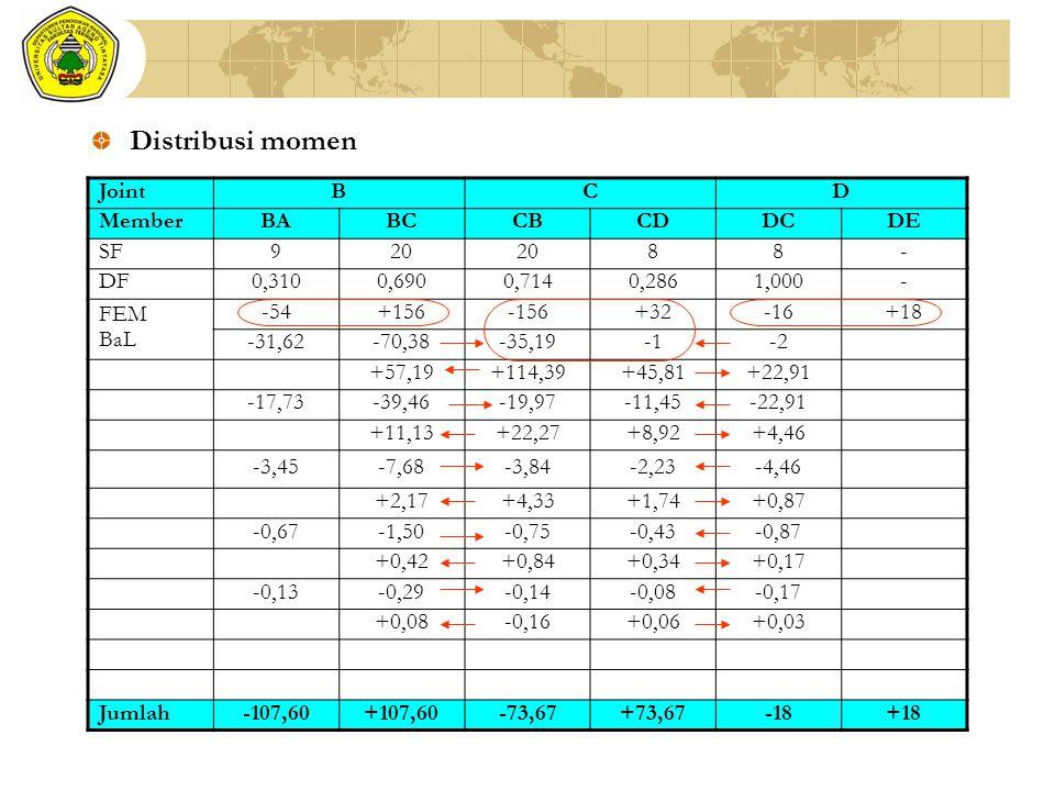 Distribusi momen Joint B C D Member BA BC CB CD DC DE SF 9 20 8 - DF