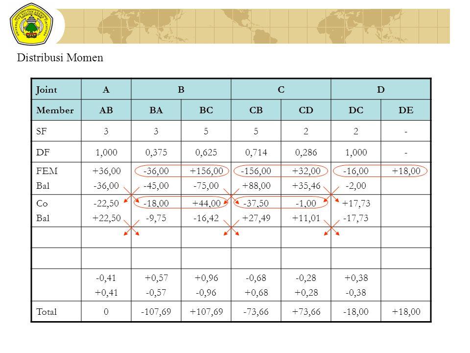 Distribusi Momen Joint A B C D Member AB BA BC CB CD DC DE SF 3 5 2 -