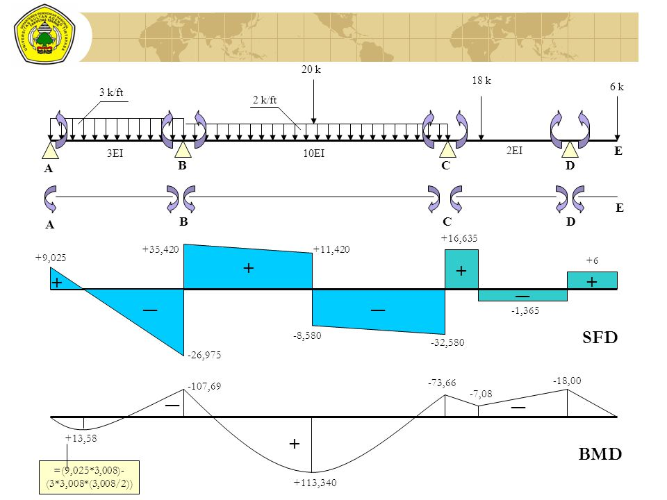 + ― SFD ― + BMD A B C D E A B C D E 3EI 10EI 6 k 18 k 20 k 2 k/ft