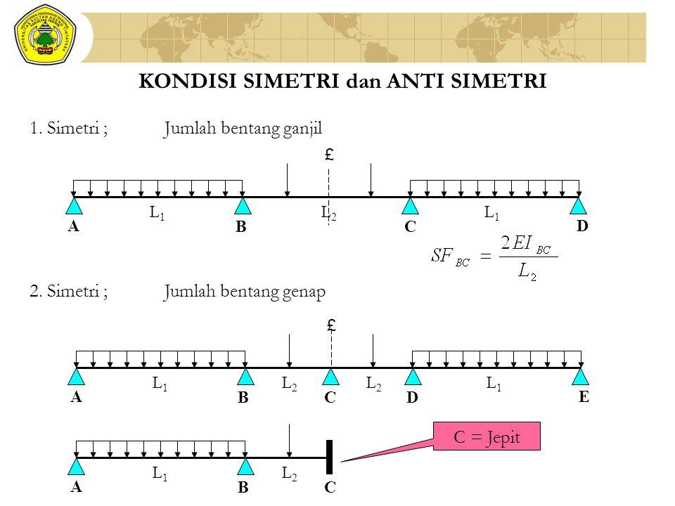 KONDISI SIMETRI dan ANTI SIMETRI