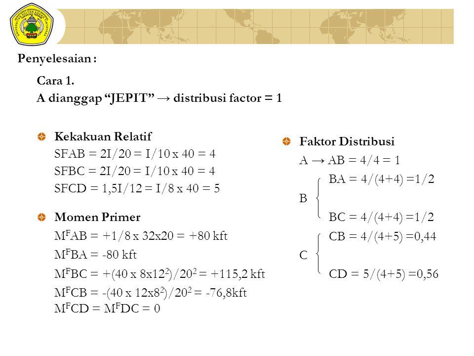 Penyelesaian : Cara 1. A dianggap JEPIT → distribusi factor = 1. Kekakuan Relatif. SFAB = 2I/20 = I/10 x 40 = 4.