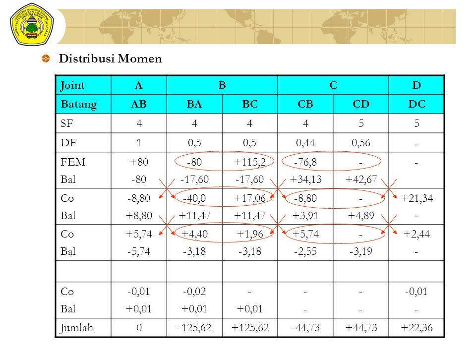 Distribusi Momen Joint A B C D Batang AB BA BC CB CD DC SF 4 5 DF 1