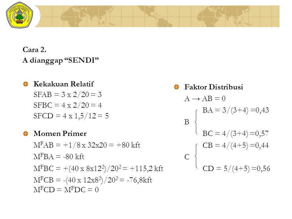 Cara 2. A dianggap SENDI Kekakuan Relatif. SFAB = 3 x 2/20 = 3. SFBC = 4 x 2/20 = 4. SFCD = 4 x 1,5/12 = 5.