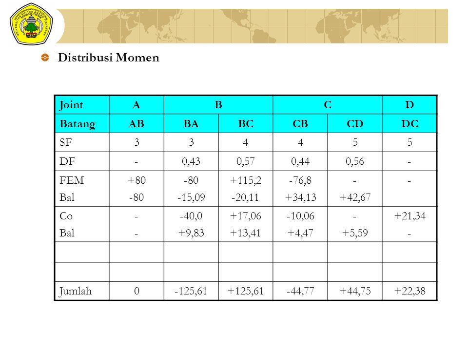 Distribusi Momen Joint A B C D Batang AB BA BC CB CD DC SF 3 4 5 DF -