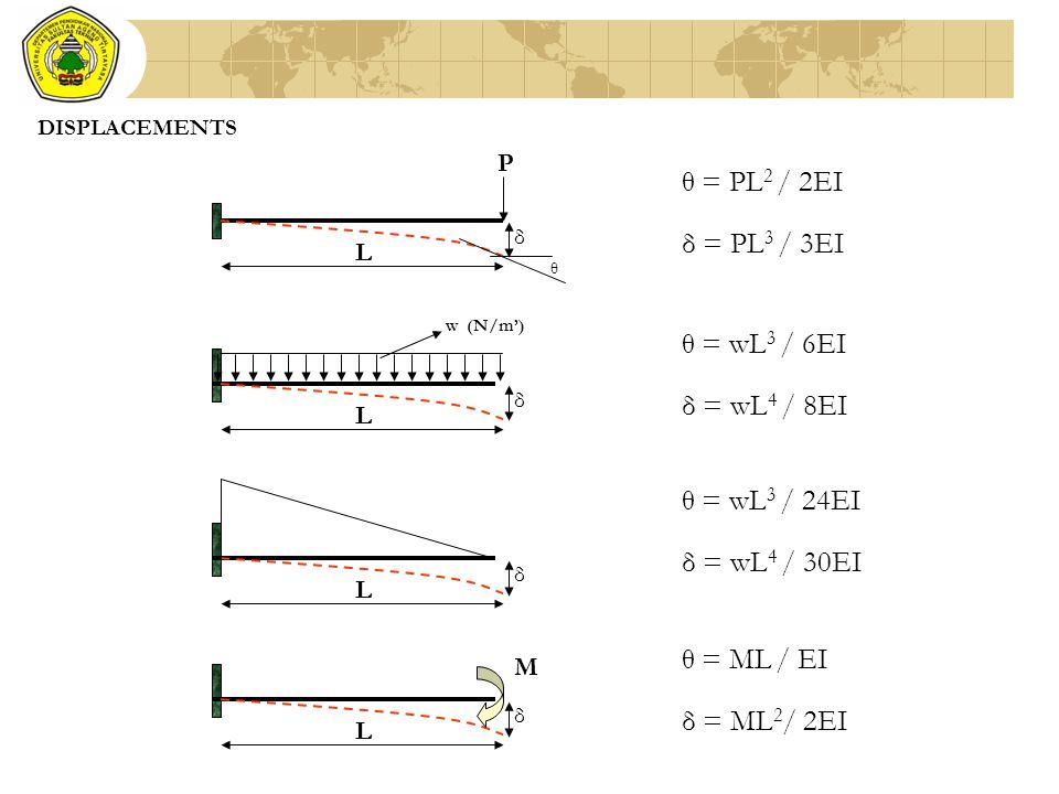 θ = PL2 / 2EI δ = PL3 / 3EI θ = wL3 / 6EI δ = wL4 / 8EI θ = wL3 / 24EI
