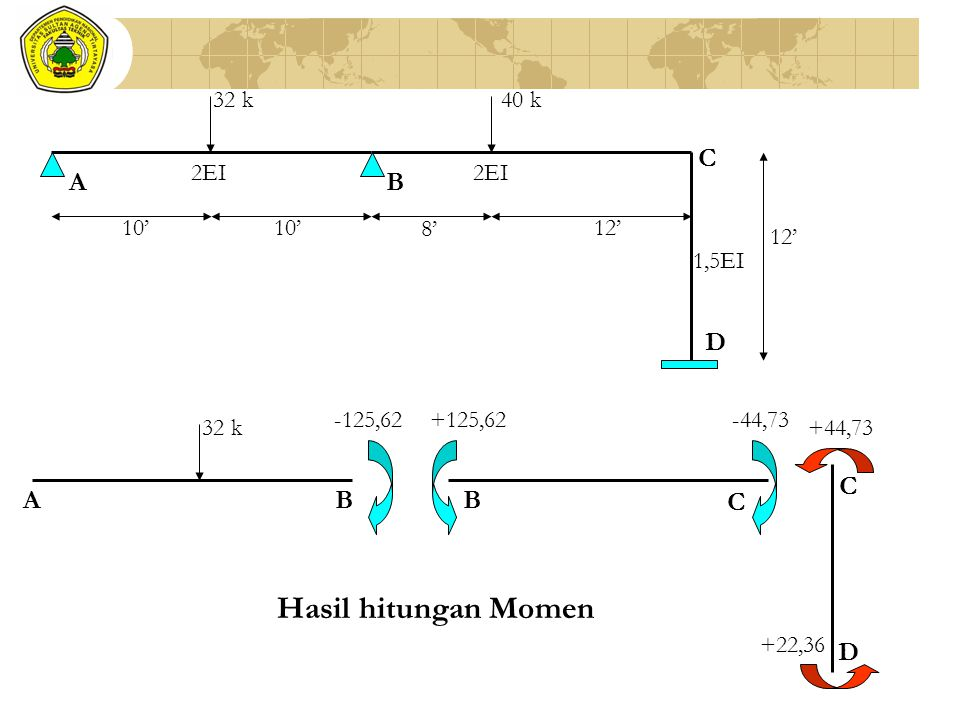 Hasil hitungan Momen A B C D A B C D 32 k 40 k 8' 12' 10' 2EI 1,5EI