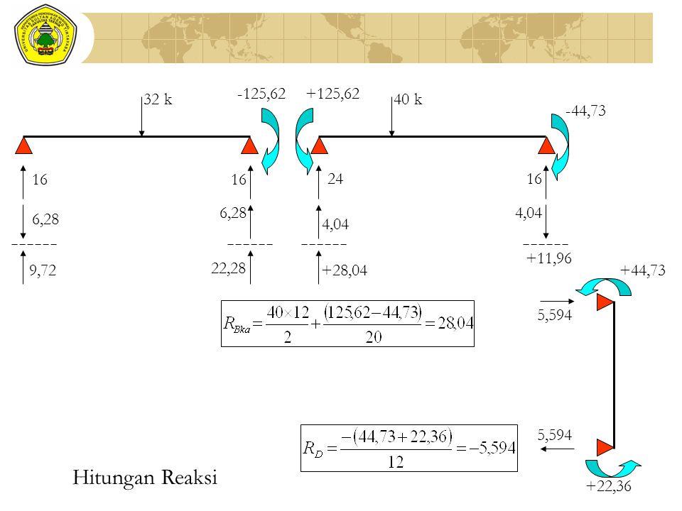 Hitungan Reaksi 32 k -125,62 +125,62 -44,73 +44,73 +22,36 16 6,28 9,72