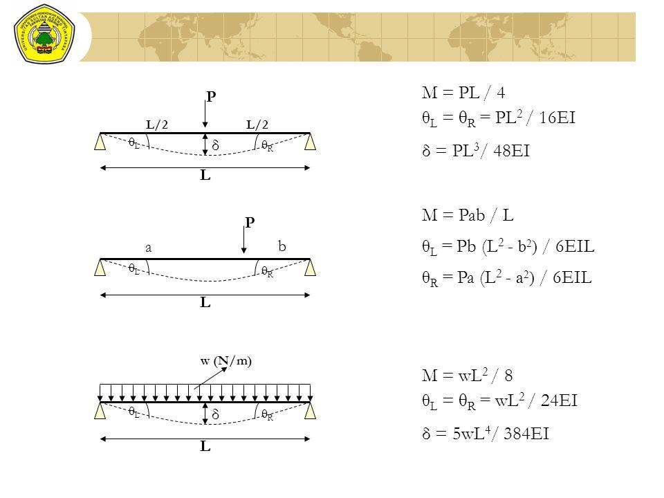 M = PL / 4 θL = θR = PL2 / 16EI δ = PL3/ 48EI M = Pab / L