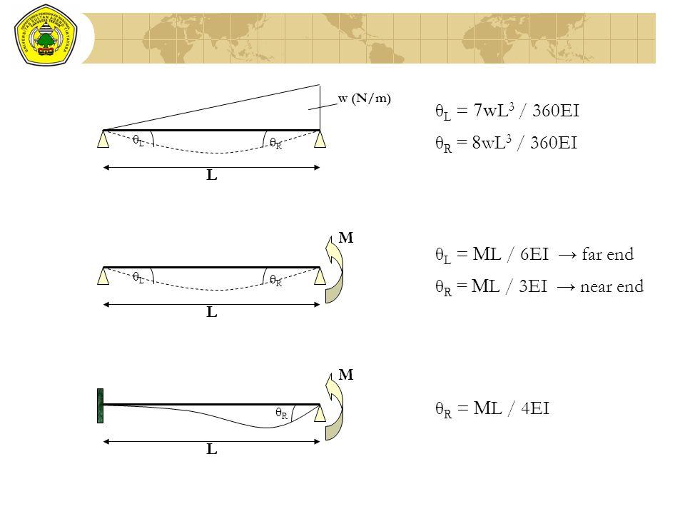 θL = 7wL3 / 360EI θR = 8wL3 / 360EI θL = ML / 6EI → far end