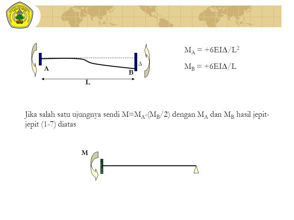 ∆ L. B. A. MA = +6EI∆/L2. MB = +6EI∆/L. Jika salah satu ujungnya sendi M=MA-(MB/2) dengan MA dan MB hasil jepit-jepit (1-7) diatas.