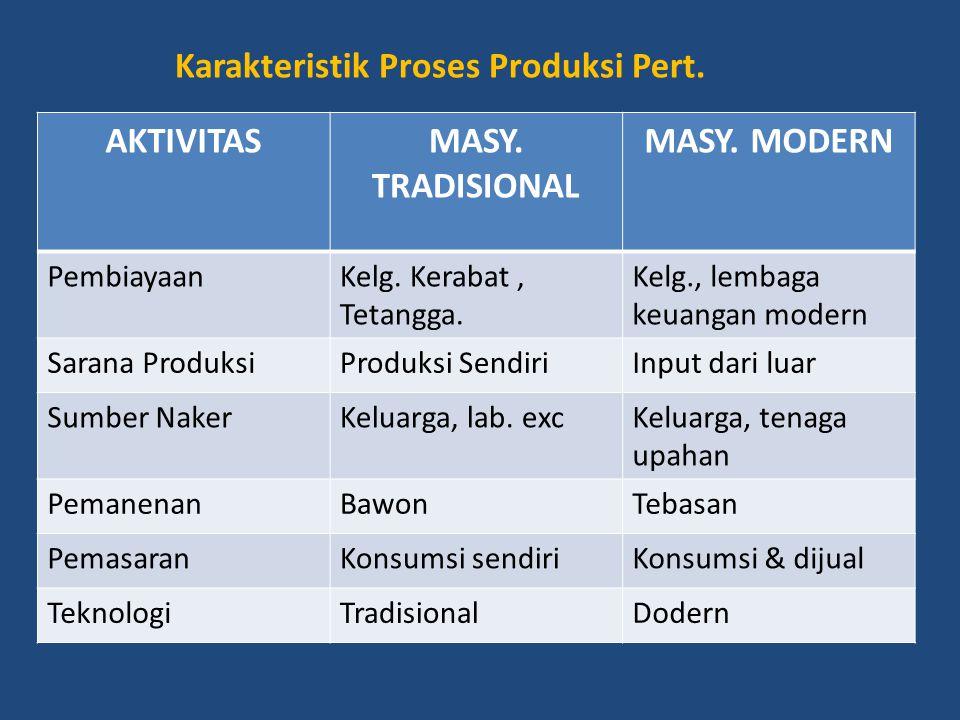 AKTIVITAS MASY. TRADISIONAL MASY. MODERN