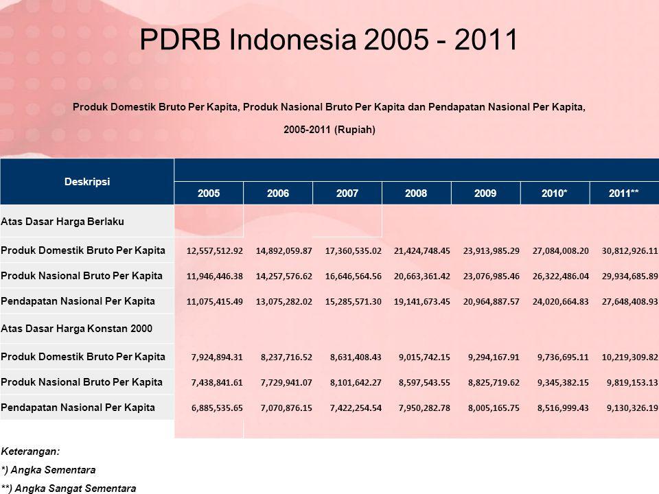 PDRB Indonesia 2005 - 2011 Produk Domestik Bruto Per Kapita, Produk Nasional Bruto Per Kapita dan Pendapatan Nasional Per Kapita,