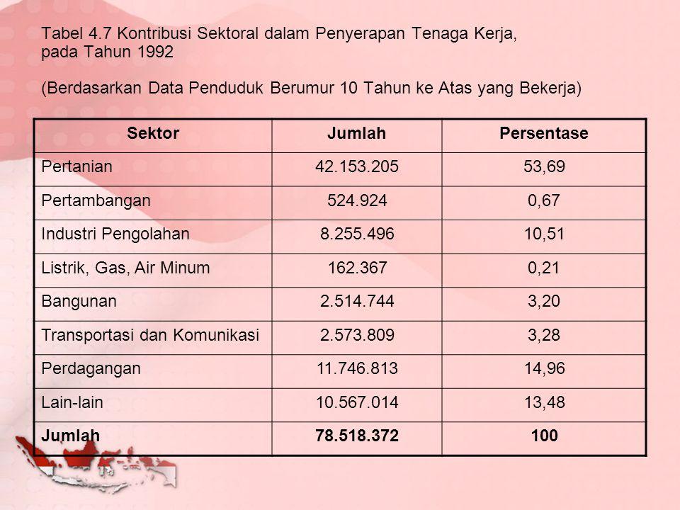 Tabel 4.7 Kontribusi Sektoral dalam Penyerapan Tenaga Kerja, pada Tahun 1992 (Berdasarkan Data Penduduk Berumur 10 Tahun ke Atas yang Bekerja)