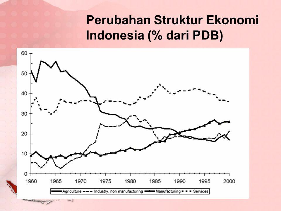 Perubahan Struktur Ekonomi Indonesia (% dari PDB)