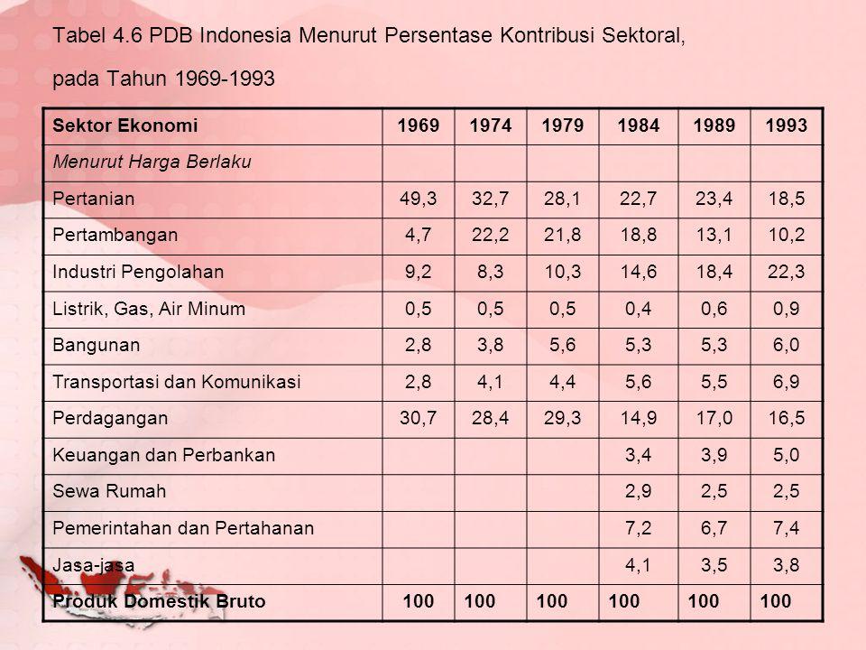 Tabel 4.6 PDB Indonesia Menurut Persentase Kontribusi Sektoral, pada Tahun 1969-1993