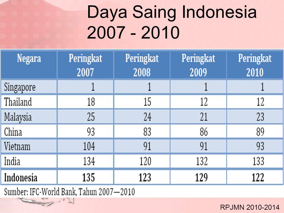 Daya Saing Indonesia 2007 - 2010 RPJMN 2010-2014