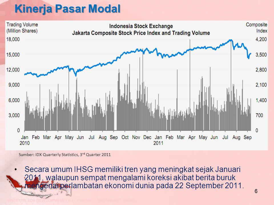 Kinerja Pasar Modal Sumber: IDX Quarterly Statistics, 3rd Quarter 2011.