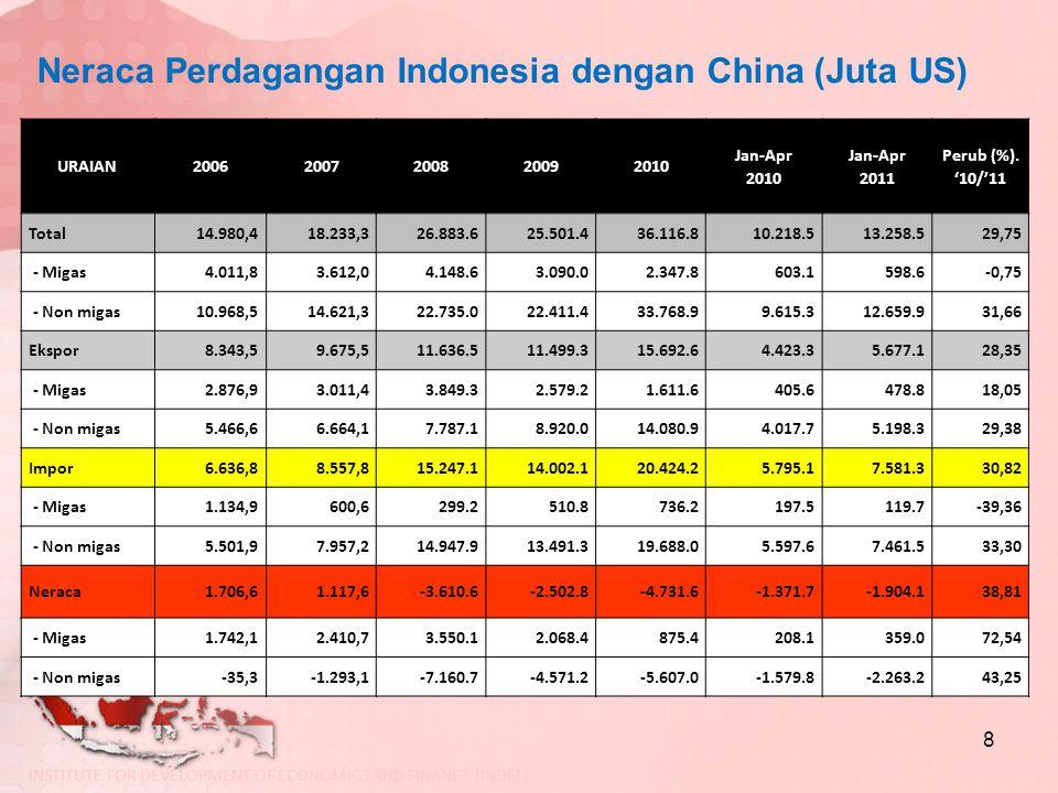 Neraca Perdagangan Indonesia dengan China (Juta US)