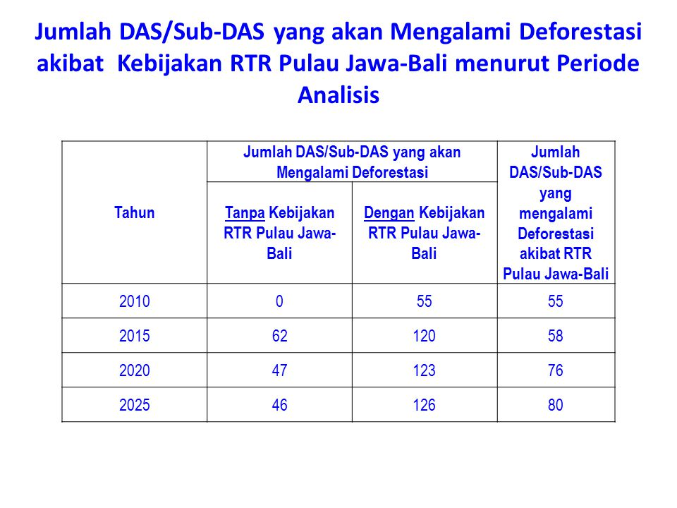 Jumlah DAS/Sub-DAS yang akan Mengalami Deforestasi akibat Kebijakan RTR Pulau Jawa-Bali menurut Periode Analisis