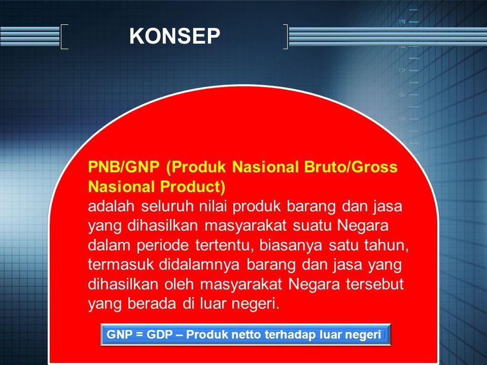KONSEP PNB/GNP (Produk Nasional Bruto/Gross Nasional Product)