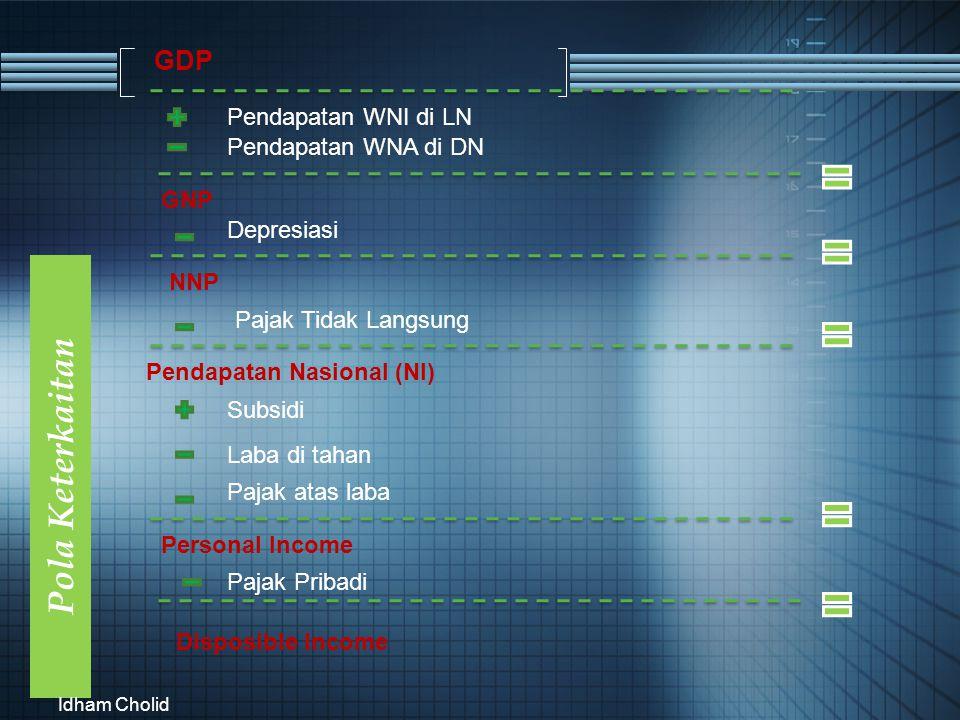 Pola Keterkaitan GDP Pendapatan WNI di LN Pendapatan WNA di DN GNP