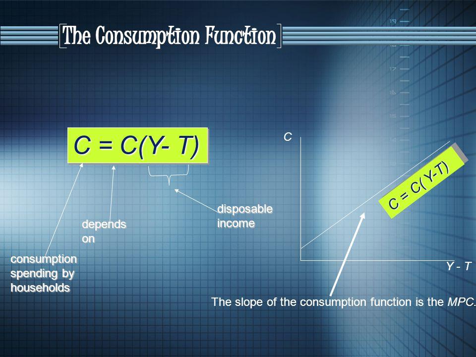 C = C(Y- T) The Consumption Function C = C( Y-T) C disposable income