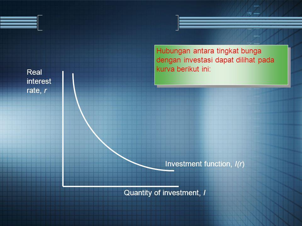 Hubungan antara tingkat bunga dengan investasi dapat dilihat pada kurva berikut ini: