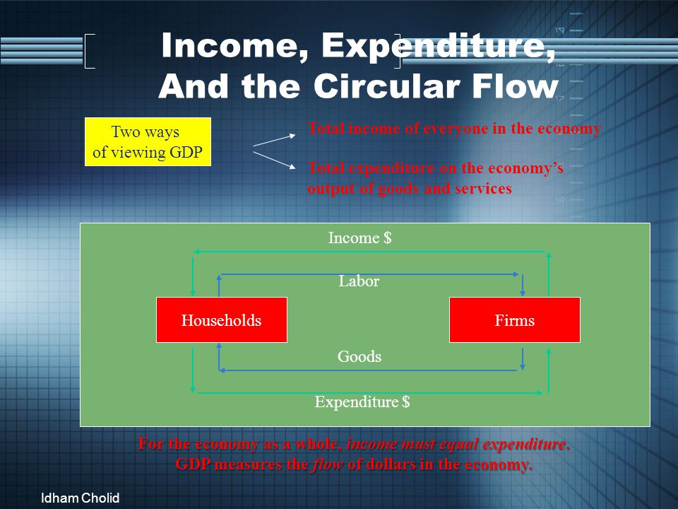 Income, Expenditure, And the Circular Flow Two ways of viewing GDP