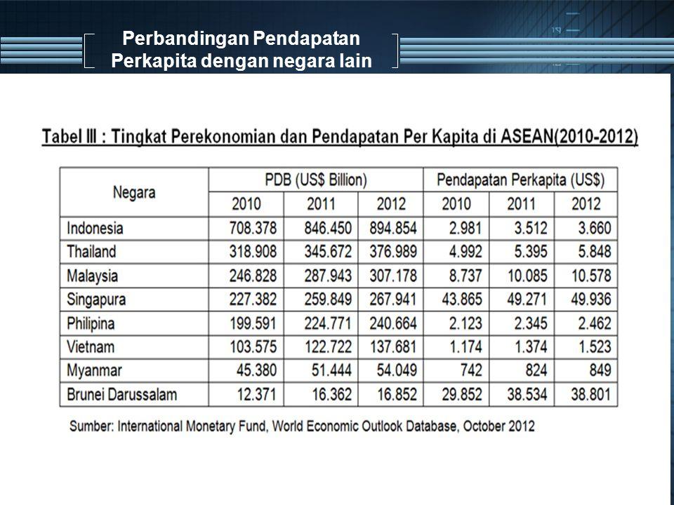 Perbandingan Pendapatan Perkapita dengan negara lain